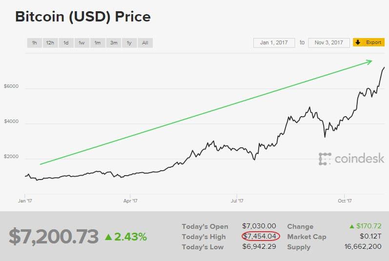 gia bitcoin 2017