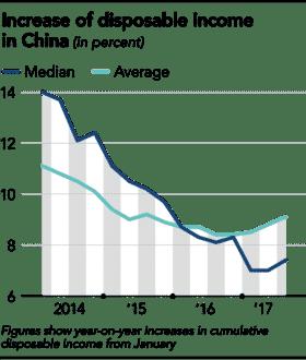 khoảng cách giàu nghèo tại Trung Quốc