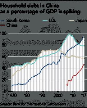 Tỷ lệ Nợ hộ gia đình Trung Quốc