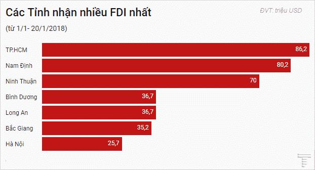 FDI tháng 1/2018