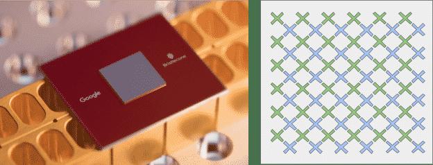 Chip lượng tử mới của Google