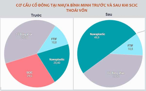 Co cau co dong Nhua Binh Minh