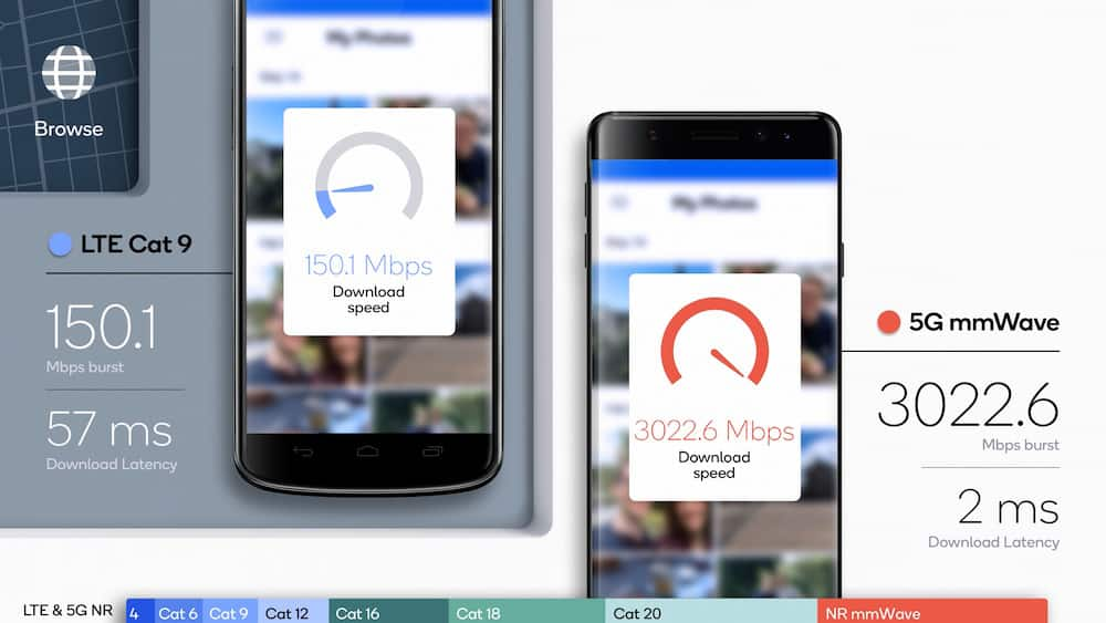 Qualcomm thử nghiệm trong đời thực: Mạng 5G mạnh tới mức nào?