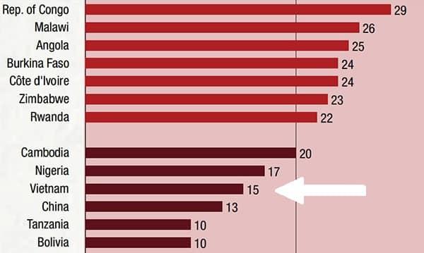 Hiệp hội Ngân sách Quốc tế: Minh bạch ngân sách, Việt Nam kém hơn Zimbabwe