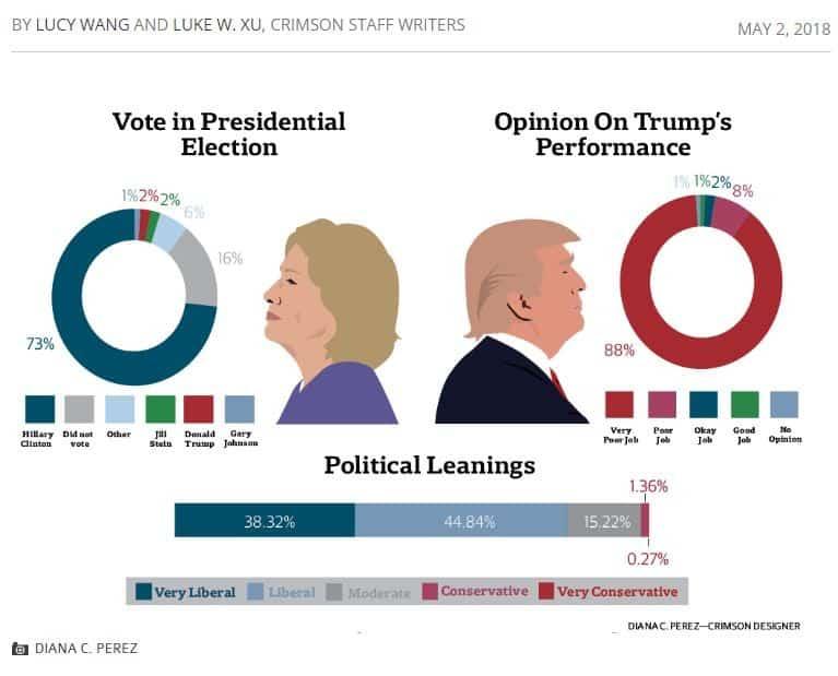 Chưa đến 2% giảng viên Đại học Havard có quan điểm chính trị bảo thủ. (Ảnh  qua Breitbart News)