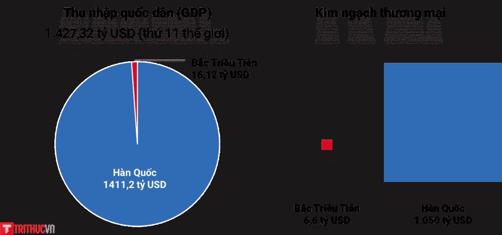GDP Han Quoc, GDP Trieu Tien