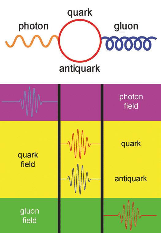Thuyết vật lý lượng tử về sự cấu tạo nên Vũ Trụ