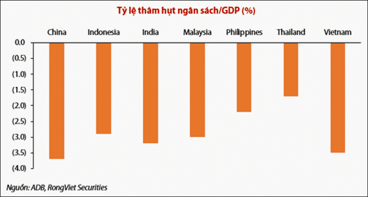 ty le tham hut ngan sach/ GDP
