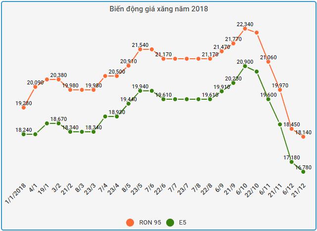 dien dong gia xang 2018