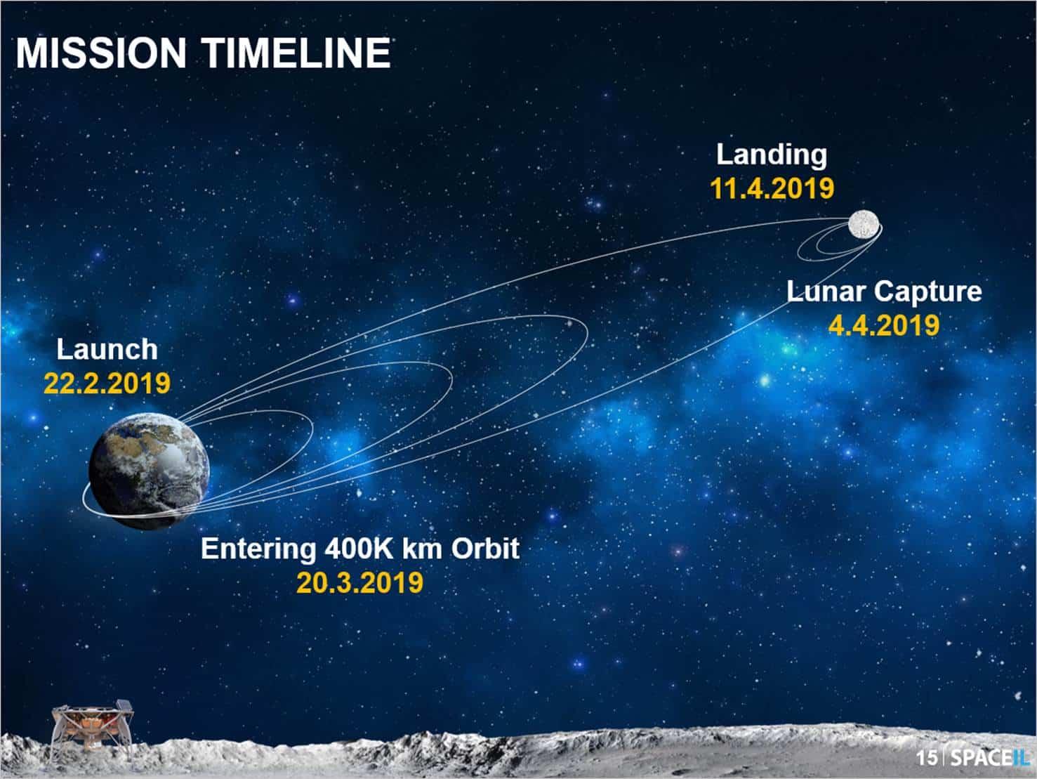 Tàu thăm dò Mặt Trăng Israel