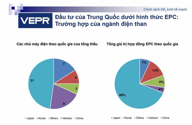 vốn Trung Quốc, tổng thầu EPC Trung Quốc, nhiệt điện than, đường sắt Cát Linh Hà Đông