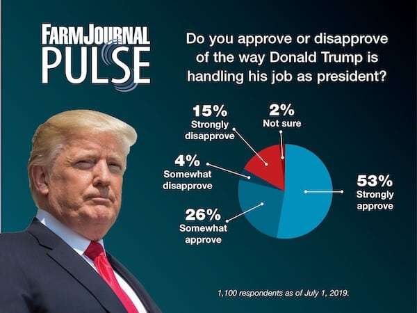 Nông dân Mỹ tiếp tục gia tăng ủng hộ Tổng thống Trump.