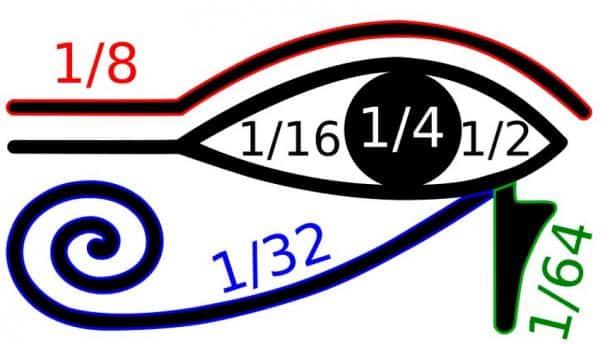 Ý nghĩa thật sự của con mắt thần Horus