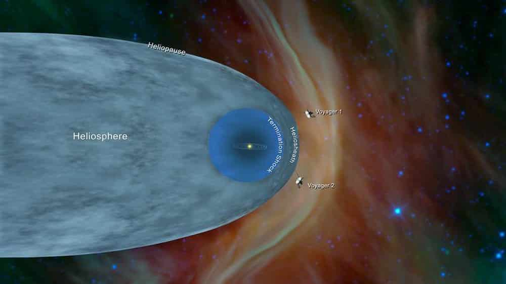 Tàu thăm dò Voyager 2: Có 'tường lửa' cực nóng bao quanh nhật quyển của hệ Mặt Trời