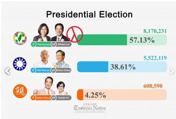 Kết quả bầu cử Đài Loan hôm 11/1.