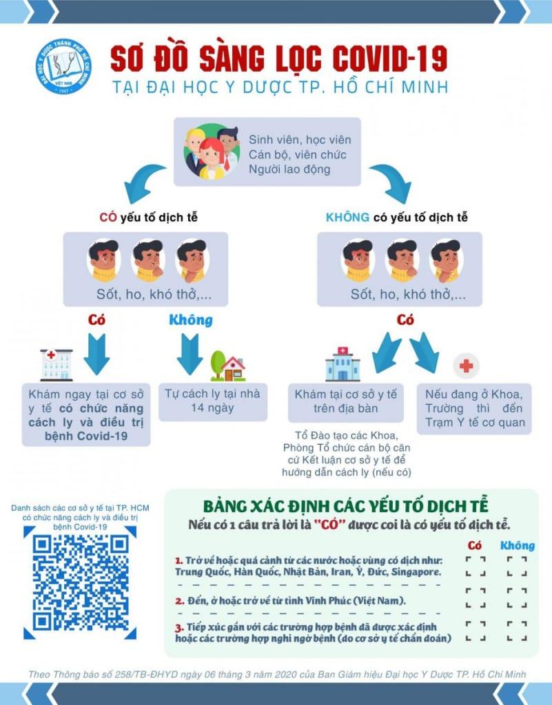 nghi nhiễm covid-19, virus Vũ Hán
