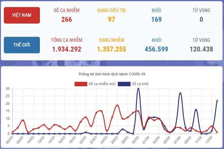 virus corona Việt Nam , Bộ Y tế