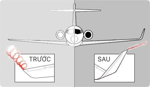 Xoáy khí khi có và không có cánh nhỏ (ảnh: theflyingengineer.com)
