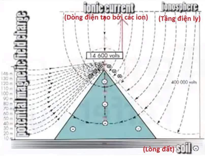 Dòng điện được sinh ra từ kim tự tháp (ảnh: youtube)