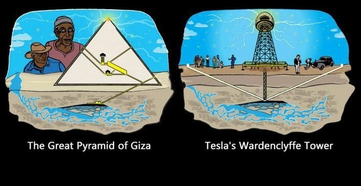 Trái: Kim tự tháp Giza; Phải: Tháp Wardenclyffe của Tesla. (Ảnh: unearth.info)