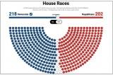 AP: Đảng Dân chủ giữ quyền kiểm soát Hạ viện với thế đa số bị cắt giảm