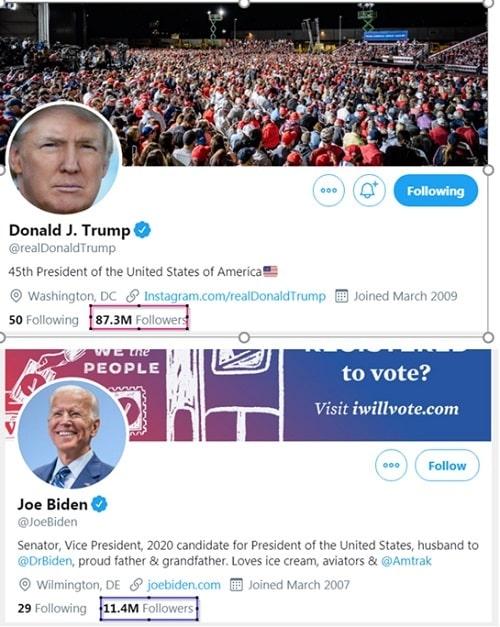 Ai sẽ giành chiến thắng trong cuộc bầu cử Mỹ năm 2020?