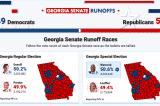 Cuộc đua vào Thượng viện: Nhiều cáo buộc gian lận liên quan đến chiến thắng của phe Dân chủ