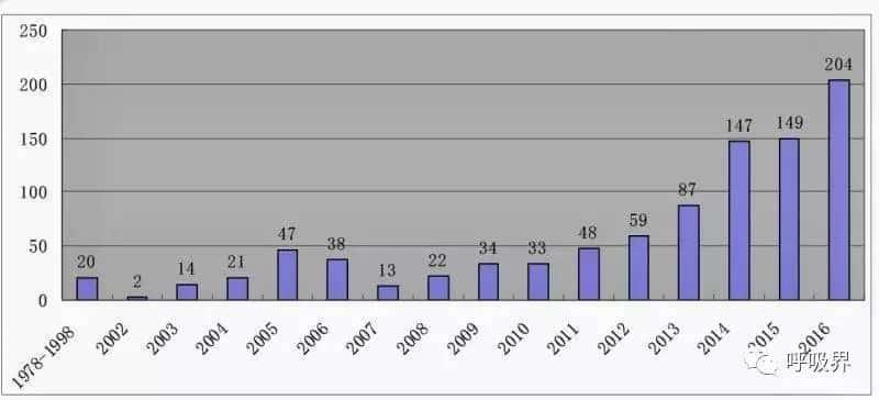 TQ: Liên tục nhiều ca ghép phổi cho bệnh nhân COVID-19 cho thấy khả năng thu hoạch tạng