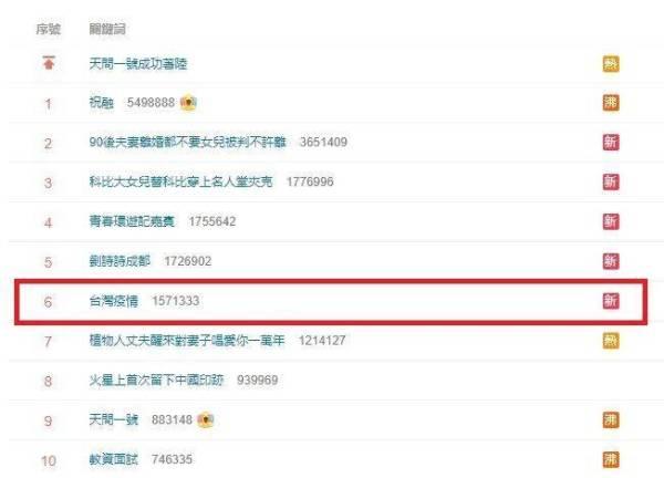 Dịch Weibo của Đài Loan